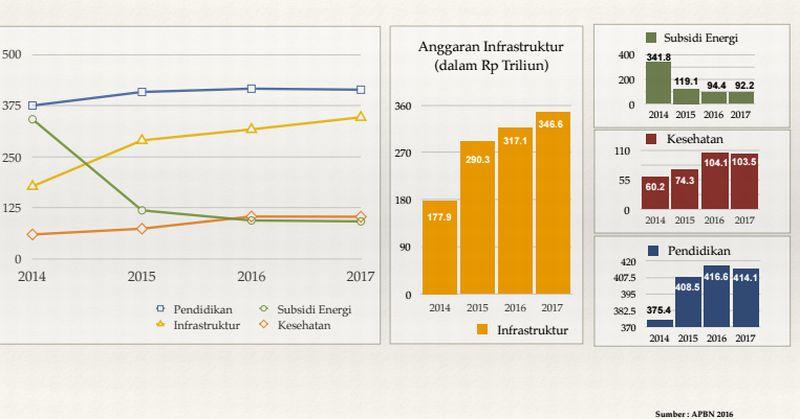 \2 TAHUN JOKOWI-JK: Anggaran Infrastruktur vs Subsidi Energi \