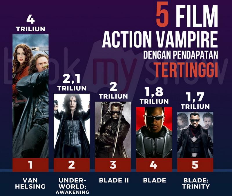 Film vampir terlaris di dunia (Foto: Bookmyshow)