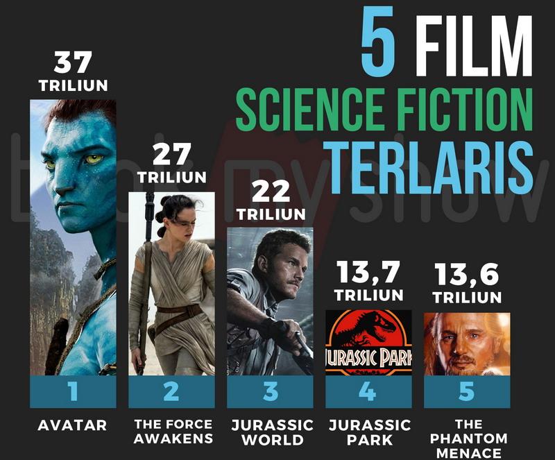 Daftar film science fiction terlaris di dunia (Foto: BookMyShow)