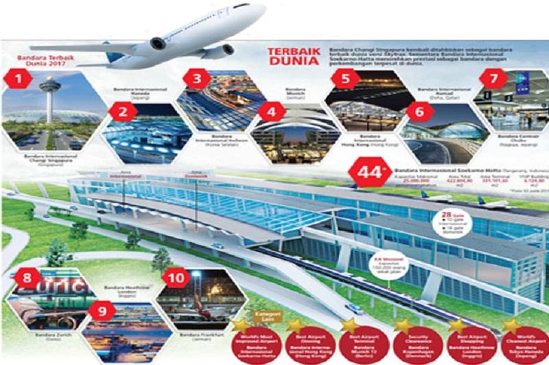 \Bandara Changi Terbaik, Soetta Berkembang Pesat\