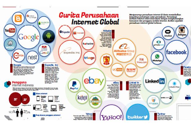 \Nih, Daftar Perusahaan Internet Raksasa di Dunia\