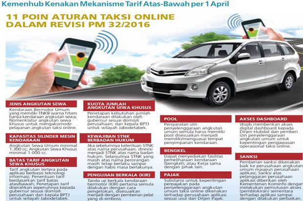 \Aturan Diubah, Tarif Taksi Online Mulai Diatur\