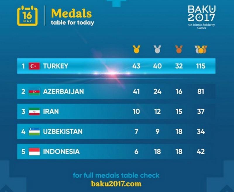 Tabel medali ISG 2017 (Foto: Instagram resmi ISG 2017)