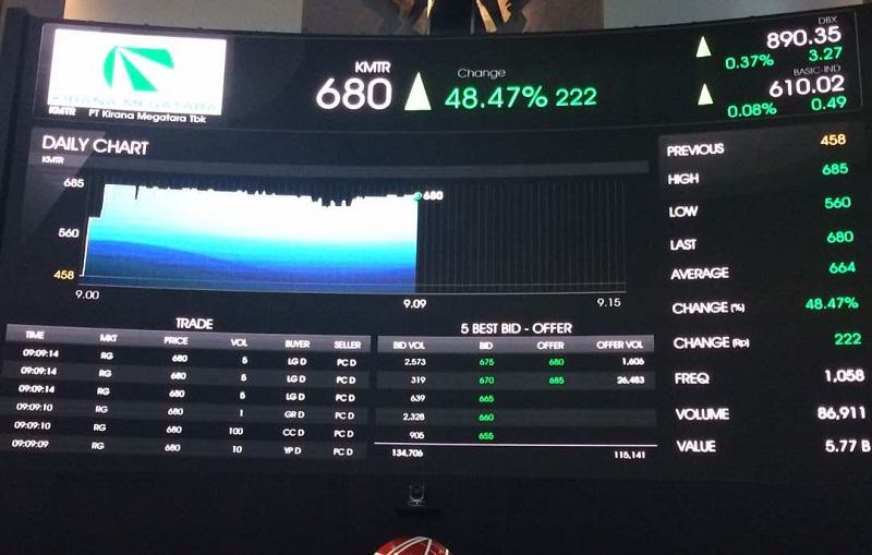 \BUSINESS HITS: Listing, Saham Kirana Megatara Langsung Naik 31% ke Rp600\