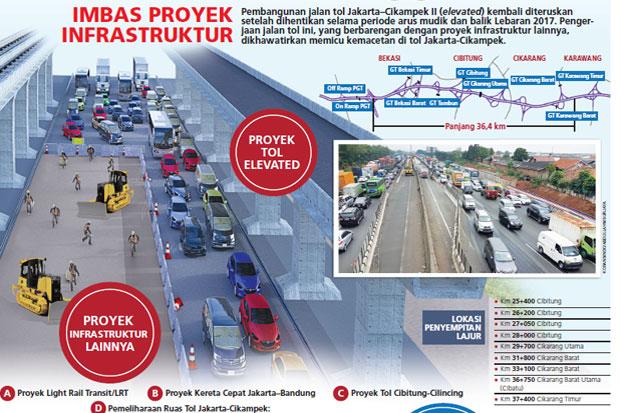 \Biang Kerok Kemacetan, Proyek di Tol Cikampek Harus Dipercepat\