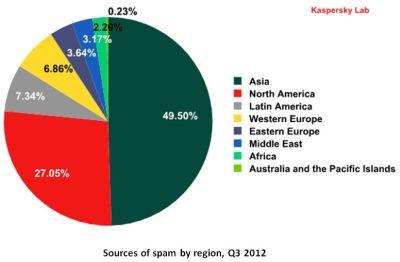 Email Spam Menurun, Email Berbahaya Meningkat