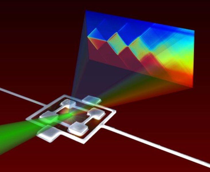 TV Terbaru Gunakan Teknologi Atom Artifisial