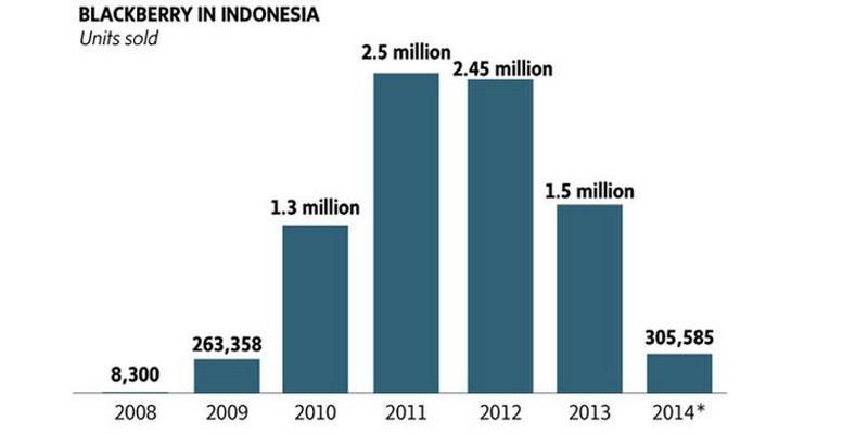 BlackBerry Ditinggalkan Penggemarnya di Indonesia