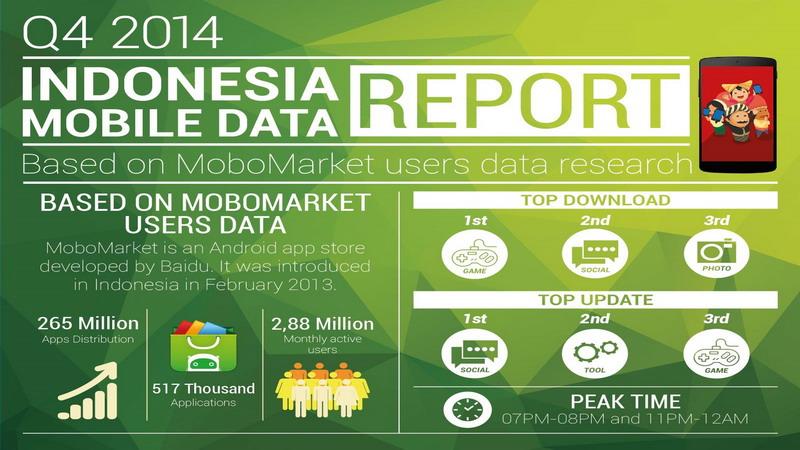 Pengguna Android di Indonesia Paling Suka Download Game