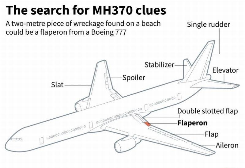 Puing Pesawat di Reunion Sejenis dengan MH370