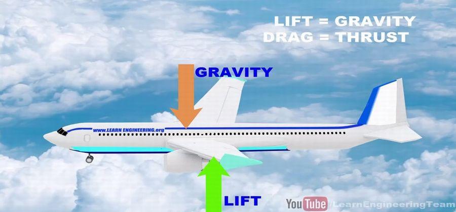 Penjelasan Ilmiah Bagaimana Pesawat Bisa Terbang