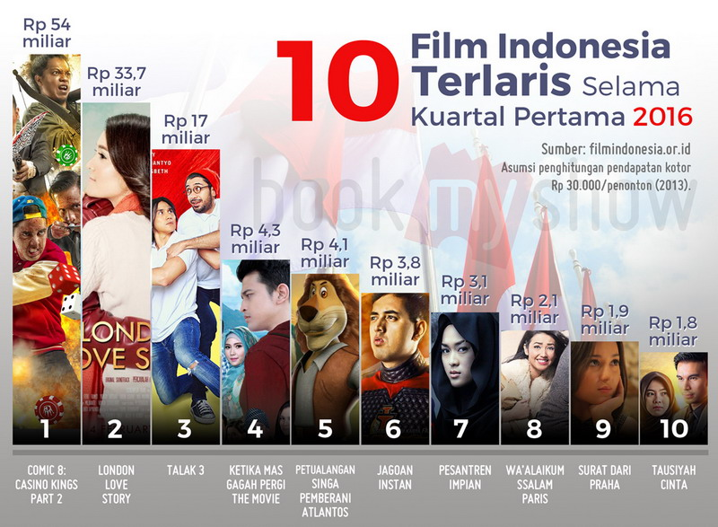 film and music piracy in indonesia Bona film (film - snapshot) bookeen  indonesia (connected tv and  music piracy in the united kingdom a study by music.