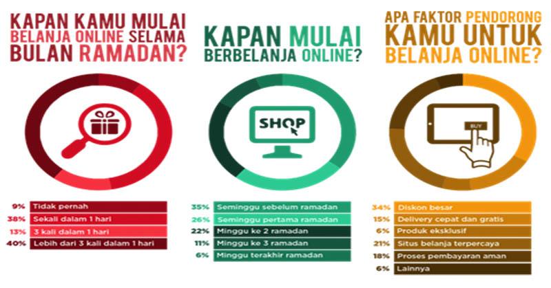 https: img.okezone.com content 2016 07 01 207 1430122 81-pengguna-internet-indonesia-berbelanja-online-di-ramadan-1437h-GXsMhuE3Fs.jpg