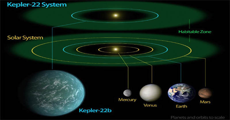 Kembaran Planet Bumi Ditemukan