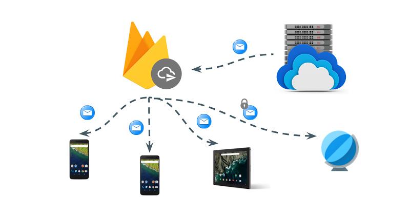 Google Hadirkan Layanan Firebase Cloud Messaging untuk Website