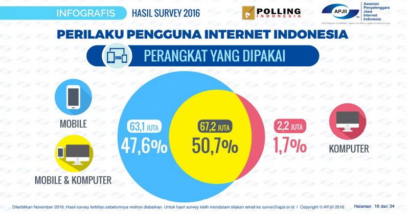 https: img.okezone.com content 2016 11 07 207 1535401 apjii-rilis-survei-pengguna-internet-indonesia-ytx9a0PFKQ.jpg