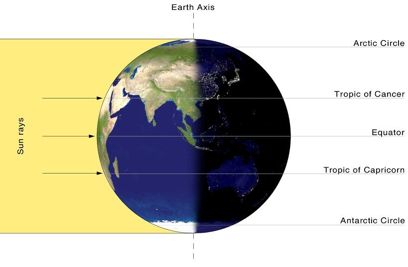 Enam Fakta Menarik tentang Equinox yang Perlu Diketahui