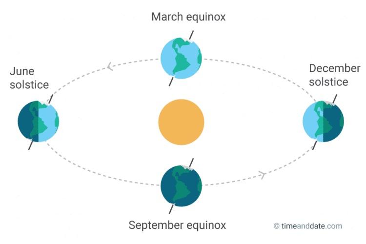 Equinox Tidak Akan Meningkatkan Suhu Secara Drastis di Indonesia