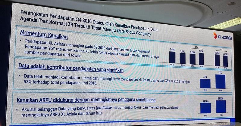 2016, 53% Pendapatan XL Diperoleh dari Layanan Data