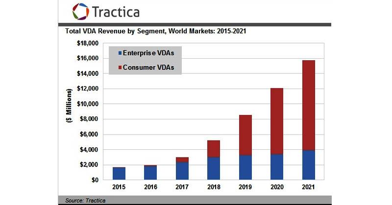 Pasar Asisten Virtual Diprediksi Sentuh USD15,8 Miliar pada 2021