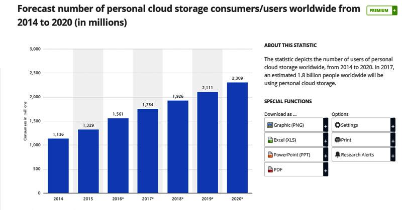 https: img.okezone.com content 2017 04 11 207 1664388 2017-pengguna-cloud-diperkirakan-mencapai-1-8-juta-KRFG698VpO.jpg