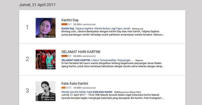 Hari Kartini Dominasi Pencarian di Google