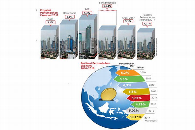 BI Sebut Investment Grade Bisa Dongkrak Pertumbuhan Ekonomi