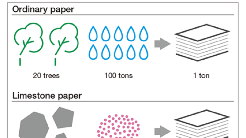 Perusahaan Ini Akan Ciptakan Kertas dari Batu Kapur?