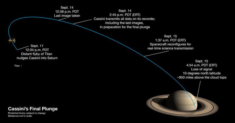 Akhir Pekan, Pesawat Luar Angkasa NASA Cassini Tabrak Saturnus, Kenapa?