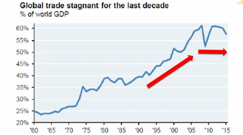 Data Mengejutkan Ini Bukti Perdagangan Global Stagnan 10 Tahun Terakhir Okezone Economy