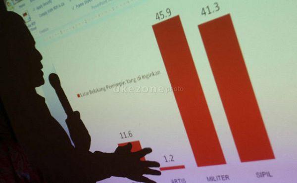 Lakukan Penelitian Pilkada Tanpa Pendaftaran, Lembaga Survei Bisa Dipidana