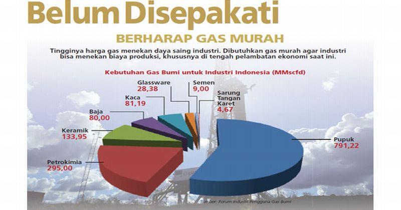 https: img.okezone.com content 2017 11 24 320 1819923 beda-dengan-bbm-ini-alasan-harga-jual-gas-di-indonesia-tak-bisa-disamakan-Msiu6KwWid.jpg