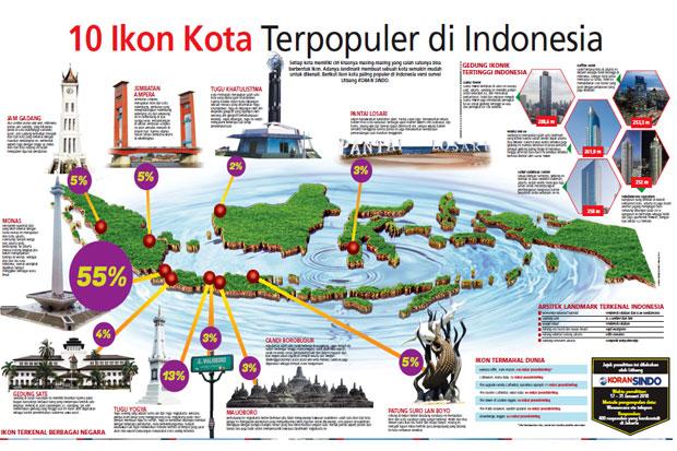 https: img.okezone.com content 2018 02 08 470 1856428 10-ikon-kota-terpopuler-di-indonesia-dari-monas-hingga-malioboro-BHUoJyjIy8.jpg