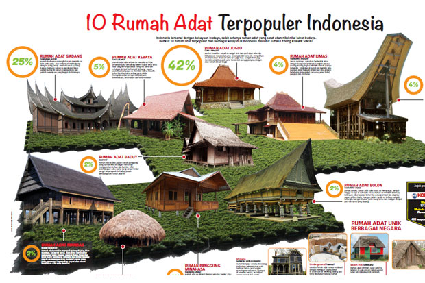 10 Rumah Adat Terpopuler Indonesia Ada Di Mana Saja Okezone