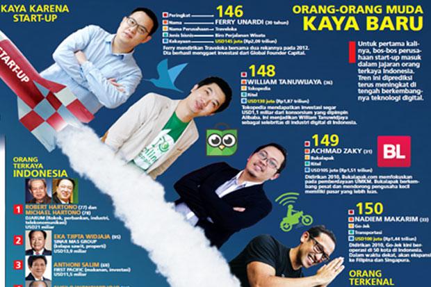 4 bos startup indonesia masuk daftar orang terkaya siapa
