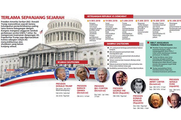 https: img.okezone.com content 2019 01 17 20 2005755 penutupan-pemerintahan-guncang-ekonomi-as-c8QcL6O9Xf.jpg