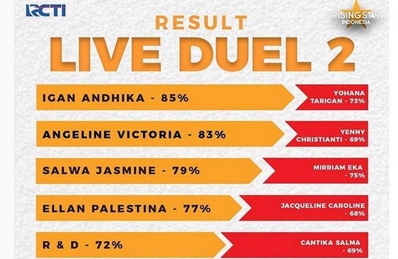 https: img.okezone.com content 2019 01 30 598 2011157 live-duel-rising-star-indonesia-berlangsung-sengit-siapa-saja-yang-lolos-Yt6teWsNDZ.jpg