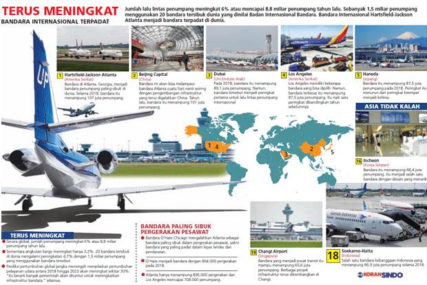 https: img.okezone.com content 2019 03 15 320 2030277 bandara-atlanta-paling-sibuk-di-dunia-5cF053vW84.jpg