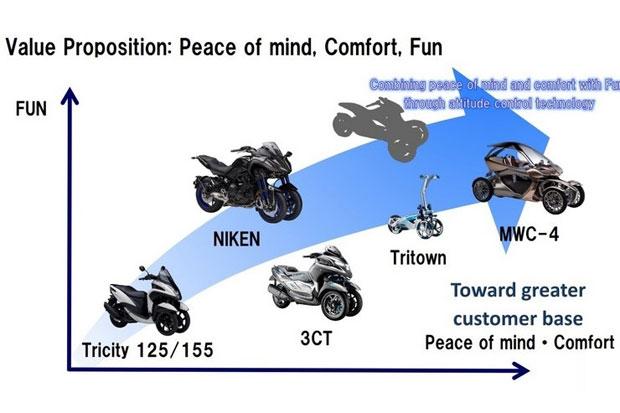 https: img.okezone.com content 2019 04 10 15 2041693 yamaha-siap-hadapi-honda-neowing-dengan-5-model-motor-tiga-roda-eEO7Af8iXA.jpg