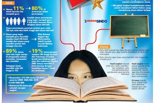 https: img.okezone.com content 2019 05 09 320 2053393 profesi-guru-tak-menarik-generasi-milenial-lebih-suka-jadi-pengusaha-oRpgA17w0Q.jpg