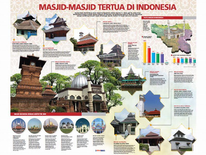 https: img.okezone.com content 2019 05 11 615 2054304 10-masjid-tertua-di-nusantara-ada-yang-bahannya-dari-baitul-maqdis-A0Ye0QKPyG.jpg