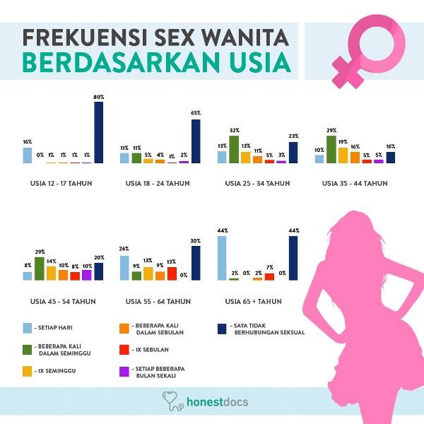 https: img.okezone.com content 2019 06 29 481 2072511 survei-honestdocs-21-remaja-indonesia-lakukan-seks-setiap-hari-40mZKKBWOQ.jpeg