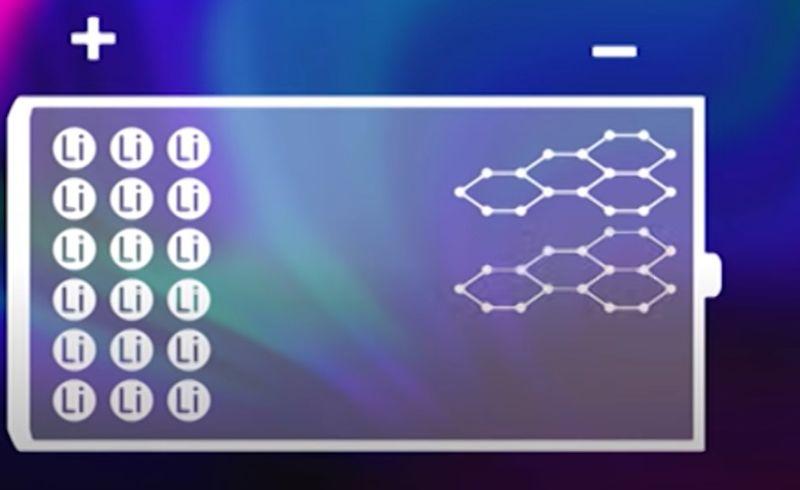 https: img.okezone.com content 2019 12 18 52 2143588 garam-siap-gantikan-mahalnya-baterai-lithium-mobil-listrik-5HHWTLHqpb.jpg