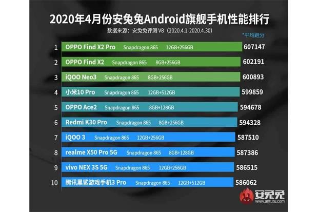 https: img.okezone.com content 2020 05 08 57 2211290 antutu-tunjukkan-10-ponsel-android-terkuat-di-april-2020-HvBf8MEksX.jpg