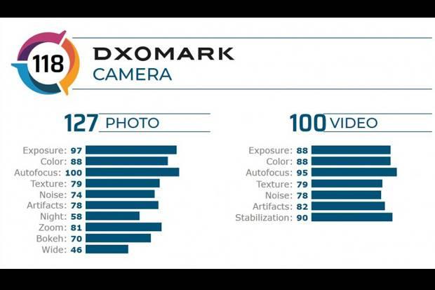 DxOMark Ungkap Hasil Pengujian Kamera Galaxy S20 P