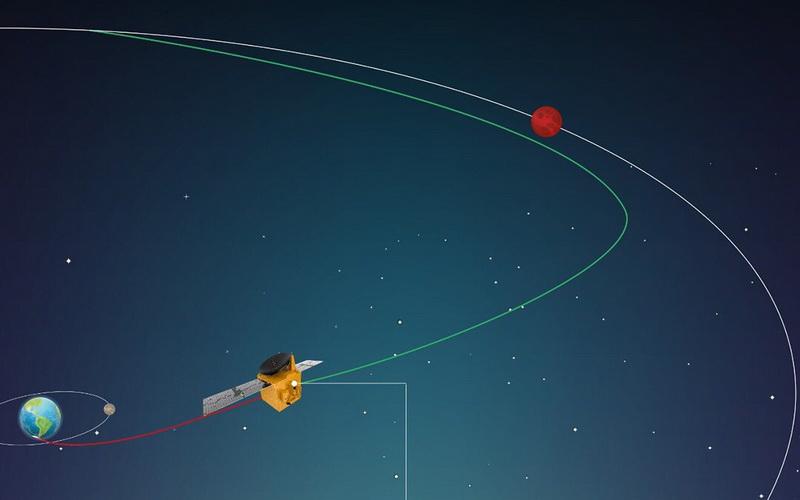 https: img.okezone.com content 2020 08 20 16 2264848 wahana-antariksa-milik-uea-bergerak-menuju-mars-0rLhtADh12.jpg