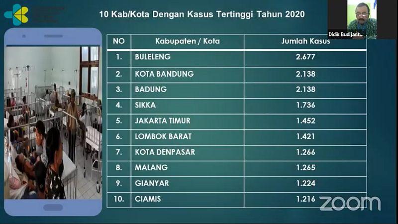 https: img.okezone.com content 2020 09 15 337 2277947 2-677-kasus-dbd-terjadi-di-buleleng-tertinggi-di-indonesia-9QdXEVBtKX.jpg