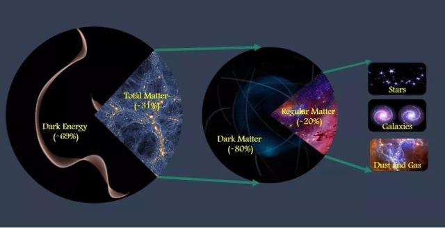 https: img.okezone.com content 2020 10 03 16 2287766 ilmuwan-temukan-69-dari-kosmos-berisi-materi-energi-gelap-bKWm1hg6a6.jpg