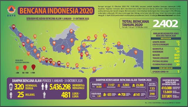 https: img.okezone.com content 2020 10 31 337 2302049 bnpb-catat-ada-2-402-kejadian-bencana-di-indonesia-naO792ETRr.png