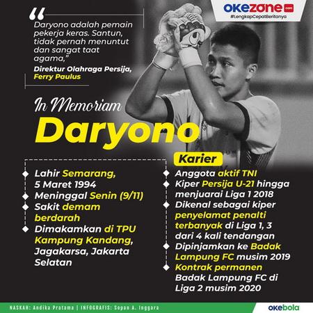 https: img.okezone.com content 2020 11 09 49 2306786 daryono-meninggal-dunia-pernah-bantu-persija-juara-liga-1-2018-AWEOHSn1Ys.jpg